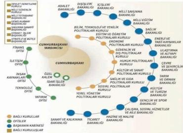 A diagram of Turkey's presidential system of government